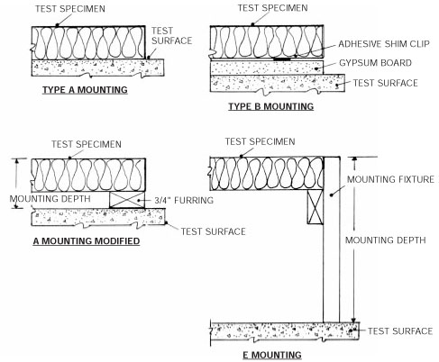 Astm C423 09a Test Mounting Methods