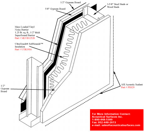 Acoustically Treated Wall Construction